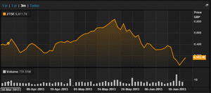 FTSE 100 over last three months, to June 26