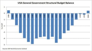 US general government structural budget balance
