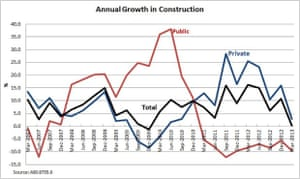 Annual growth in construction