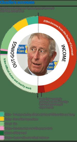 Prince Charles accounts
