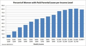 % of women with paid parental leave