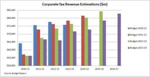 Corporate tax revenue estimations