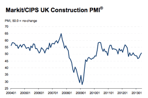 UK construction PMI, to May 2013