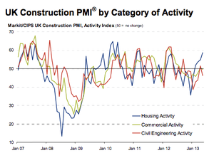 Construction PMI by sector, to May 2013