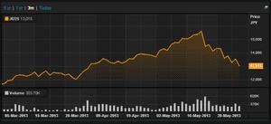 Nikkei, close, June 5 2013