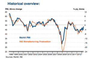 Spanish services PMI, to May 2013