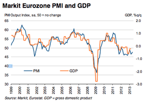 Eurozone PMI, to May 2015