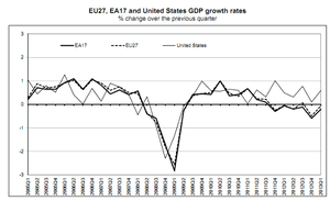 Eurozone and EU GDP vs US, to Q1 2013