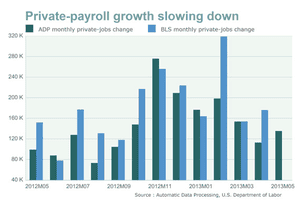 US private payroll