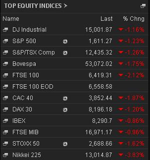 Market closing prices, June 5 2013