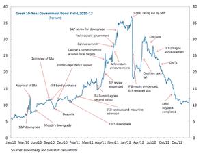 Greek 10-year bonds since Jan 2010