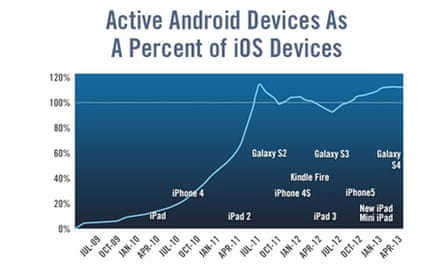 Android v iOS