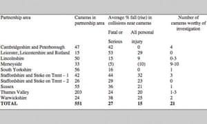 RAC Foundation speed cameras data, 7 June 2013.