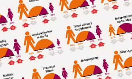Male and female reviewer stats