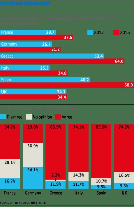 Graduate barometer