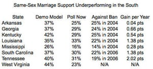 Same-sex marriage polling in US south