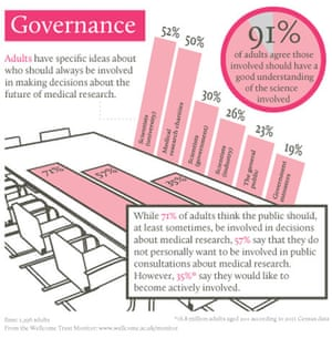 Wellcome Trust Monitor survey 2013: governance