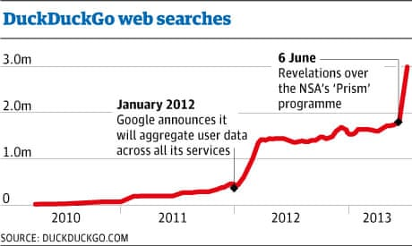 NSA scandal delivers record numbers of internet users to