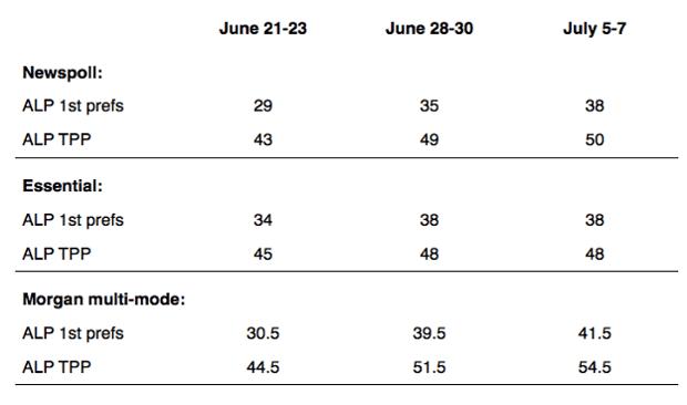 Nationally representative poll surveys
