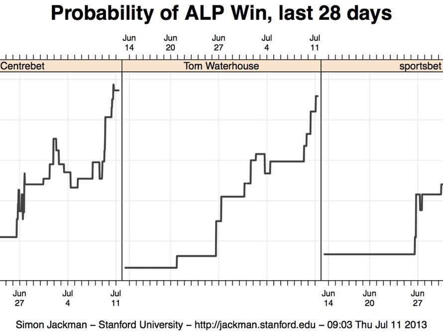 Probability of ALP win