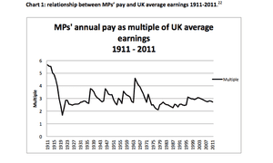 MPs' pay as a multiple of UK average earnings