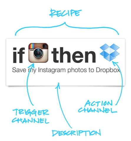 IFTTT instructions