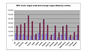 MPs' pay as a proportion of average national salary