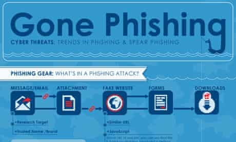 Cyber threats: trends in phishing and spear phishing infographic