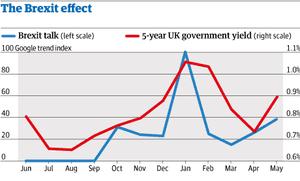 Brexit graph