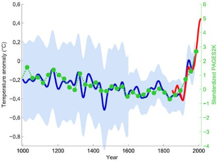 Green dots show the 30-year average of the new PAGES 2k reconstruction. The red curve shows the global mean temperature, according HadCRUT4 data from 1850 onwards. In blue is the original hockey stick of Mann, Bradley and Hughes (1999 ) with its uncertainty range (light blue). Graph by Klaus Bitterman.