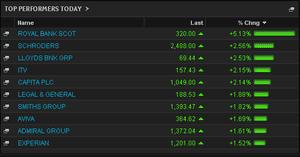 FTSE 100 top risers, July 15