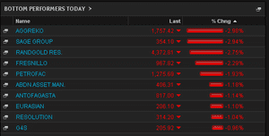 FTSE 100 top fallers, July 15