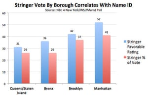 Scott Stringer's vote share