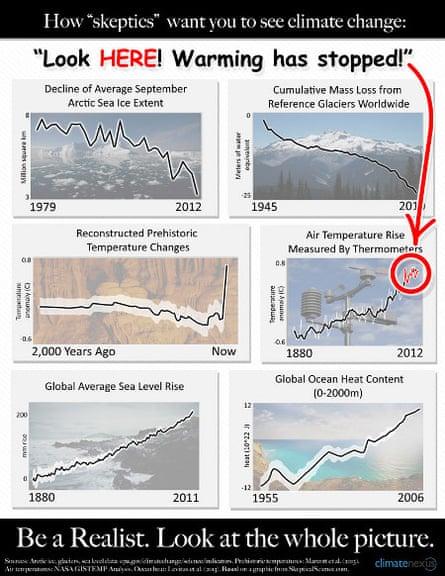 Skeptic view of global warming, ignoring warming oceans, melting ice, etc.