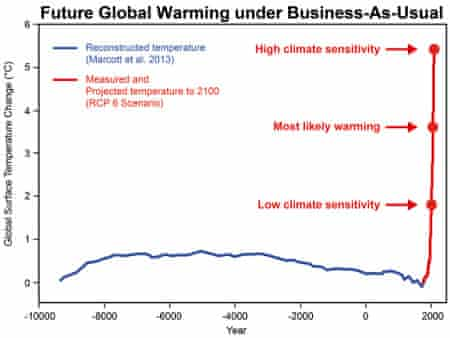 This graph shows that even at the lowest range of climate sensitivity, future global warming will take us well beyond any temperature experienced during civilised human history. The blue line represents reconstructed temperature. The red line represents measured and projected global surface temperature. The red dots show the projected warming in the year 2100 for three different climate sensitivities (high sensitivity 4.5°C, most likely sensitivity 3°C, low sensitivity 1.5°C).