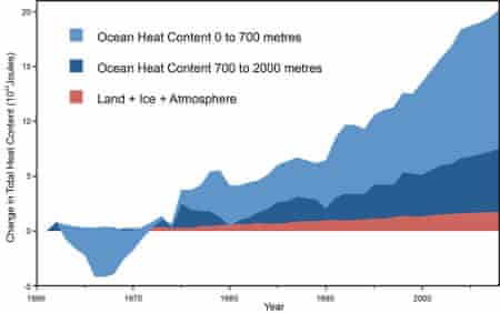 Global heat accumulation from Nuccitelli et al. (2012)
