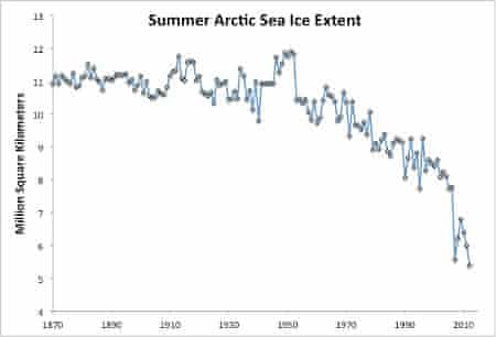 Average July through September Arctic sea ice extent 1870-2008 from the University of Illinois (Walsh & Chapman 2001 updated to 2008) and observational data from NSIDC for 2009-2012