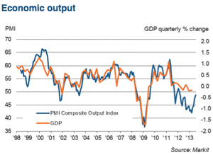 French private sector PMI, to July 2013