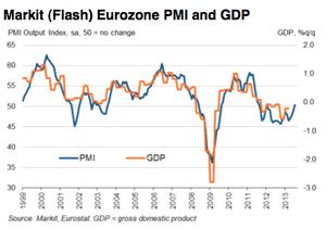 Eurozone composite PMI, July