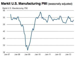Flash estimate of US PMI, July 2013
