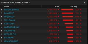 FTSE 100 top fallers, Juy 24