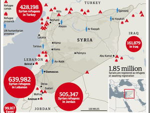 Map showing the dispersal of Syrian refugees