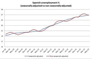 Spanish job rate