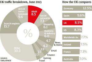 UK internet traffic breakdown