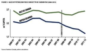 Per capita fossil fuel consumption