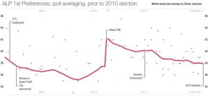 ALP 1st preferences, poll averaging, prior to 2010 election