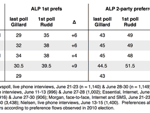 Review of polls