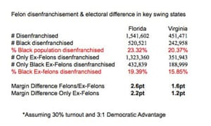 FL and VA felon voting
