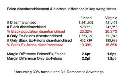 Felon voting rights have a bigger impact on elections than voter ID