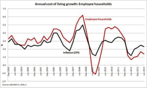 Annual cost of living growth: employee households